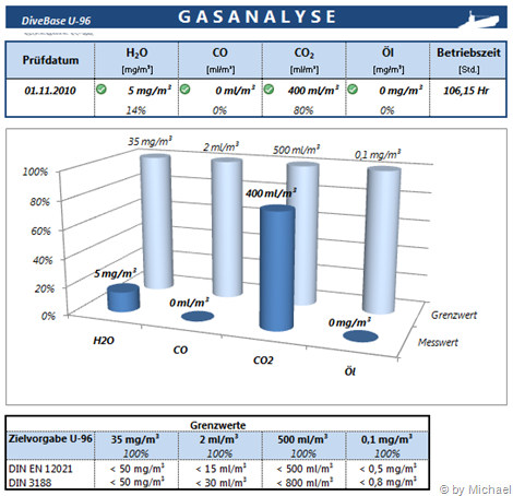 Gasanalyse