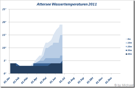 Attersee Wassertemperaturen 2011