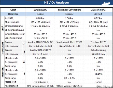 Vergleichstabelle He/O2 Analyser